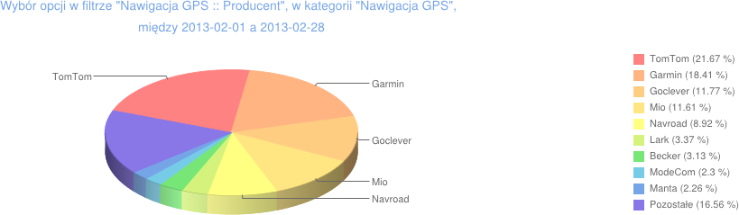 producenci nawigacji GPS