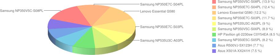 Najpopularniejsze notebooki w lutym 2013