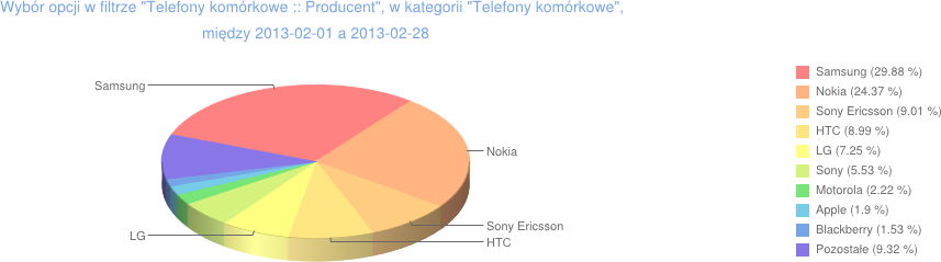 producenci telegonów GSM