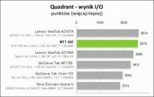 quad-io